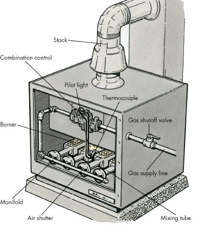 Alfa Img Showing Gas Furnace Burner Parts